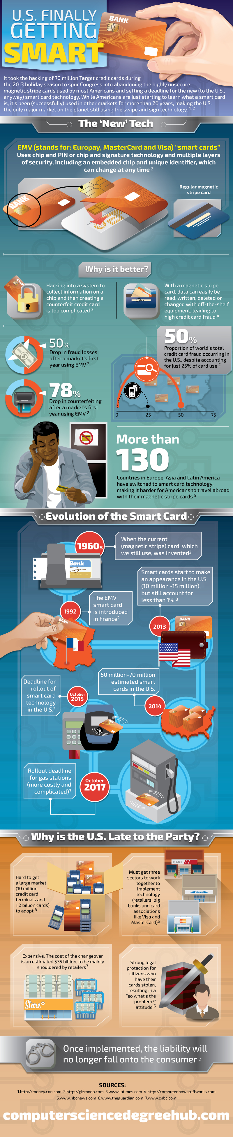 Smart Cards Coming to U.S.